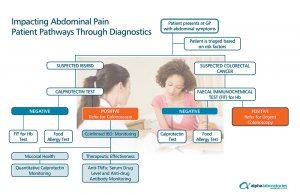 Patient Pathway - FIT for Patients
